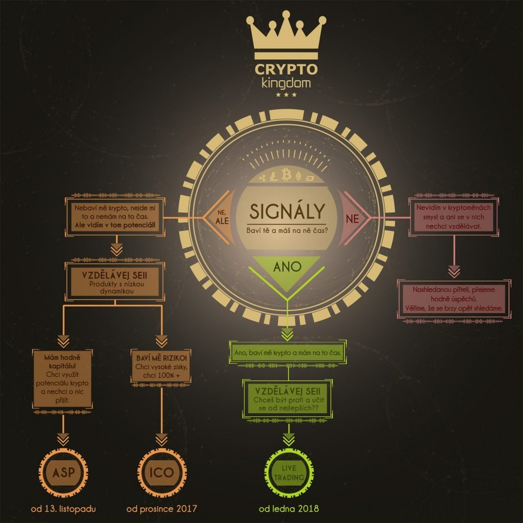 crypto kingdom signály