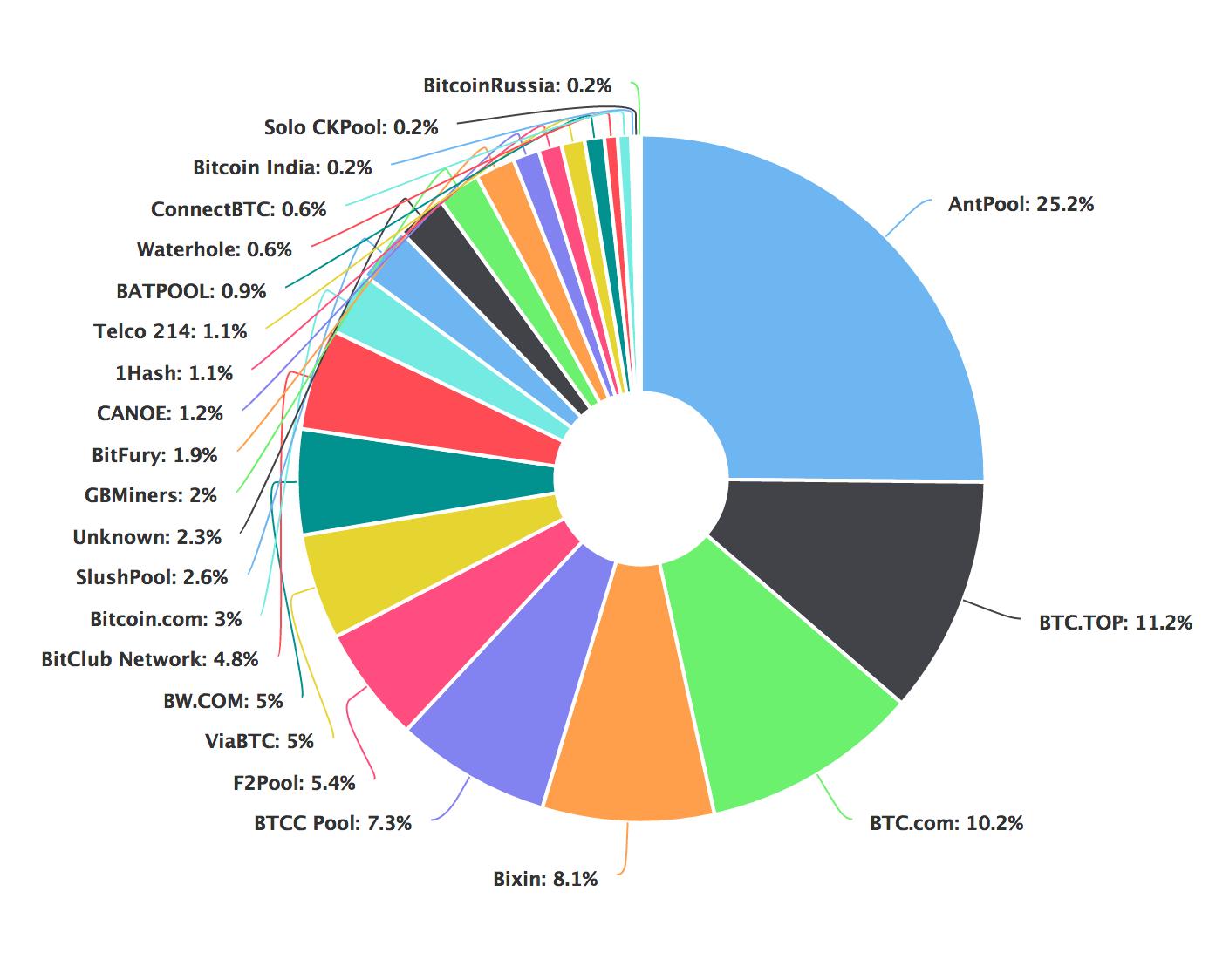 Najlepšie mining pooly, ktoré a prečo? - recenzia a návod