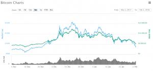 Bitcoin a FUD - graf