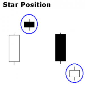 Pozice hvězdy
