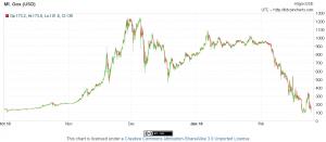 Bitcoin bubliny: Kedy príde ďalšia?