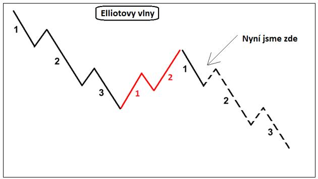 Elliotovy vlny - Bitcoin