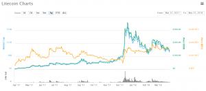 Kryptomeny: Litecoin stojí na rázcestí, Litepay zlyhal!