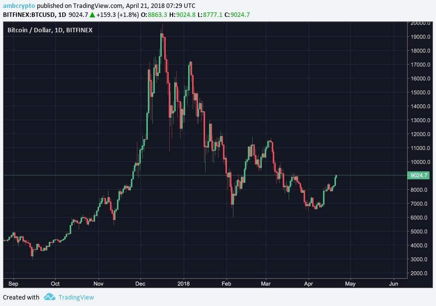 Bitcoin $9000