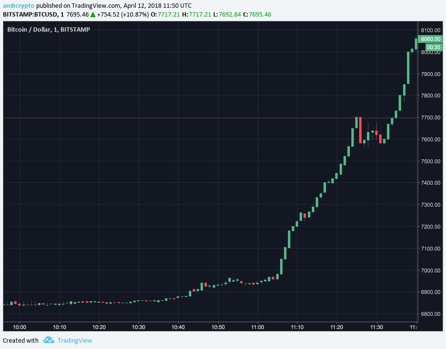 Bitcoin pump 12.4.