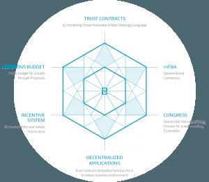 Kryptomena BOScoin - Jedinečný projekt
