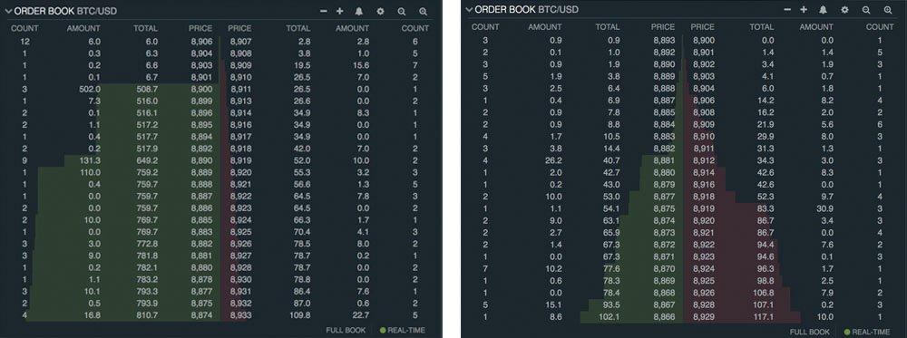 Manipulace kryptoměnami Bitfinex