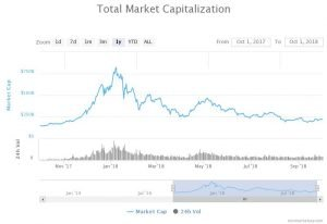 Tržní kapitalizace kryptoměn