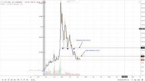 Litecoin (LTC) novinky a analýza: Príde už čoskoro rast?