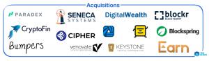 Coinbase získala od založenia 14 spoločností. Ukážeme vám aké