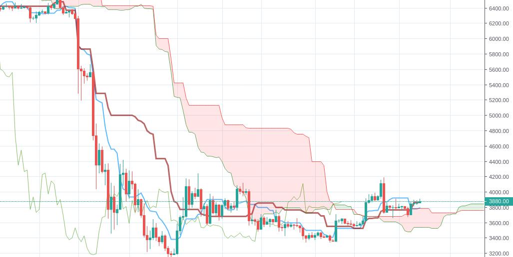 BTCUSD graf