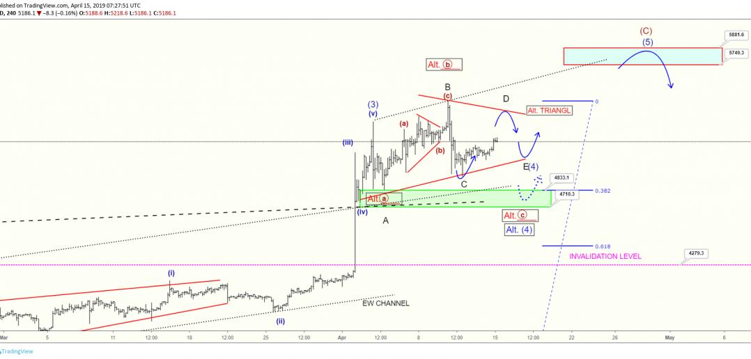 analýza bitcoinu elliot waves