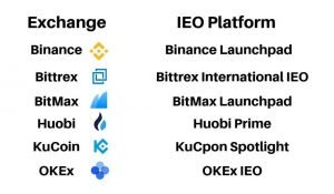 Co je IEO (Initial Exchange Offering): Srovnání ICO a IEO