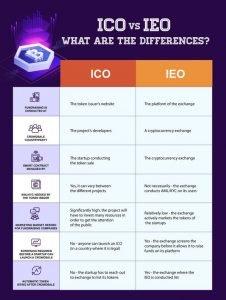 Čo je IEO (Initial Exchange Offering): Porovnanie ICO a IEO