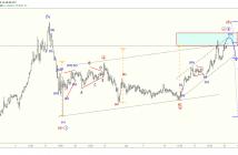 Analýza a update Bitcoinu 24.6. pomocí Elliot Wave