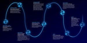 Zoptax založený na sieti blockchain narúša štandarné VOIP