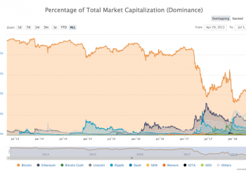 Graf dominance bitcoinu