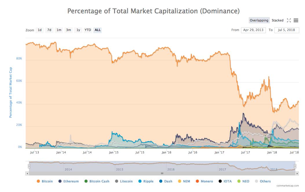 Dominance bitcoinu a rekordy bitcoinu