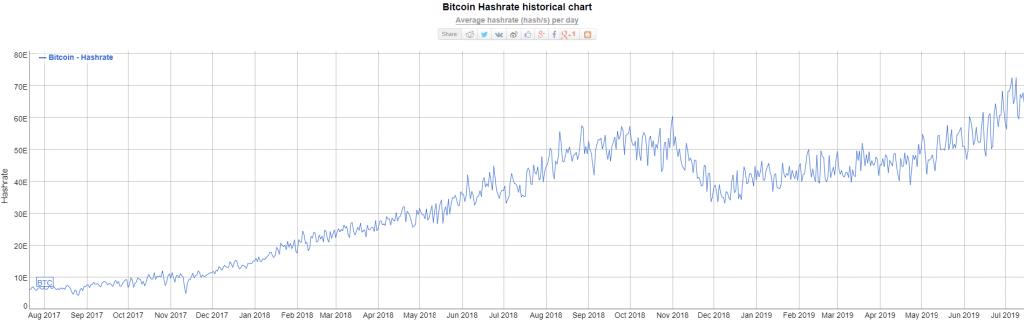 rostoucí hashrate, halving Bitcoinu