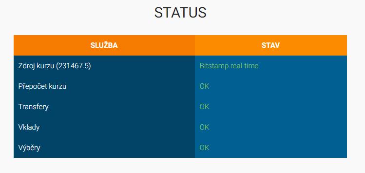 Status Arboletu