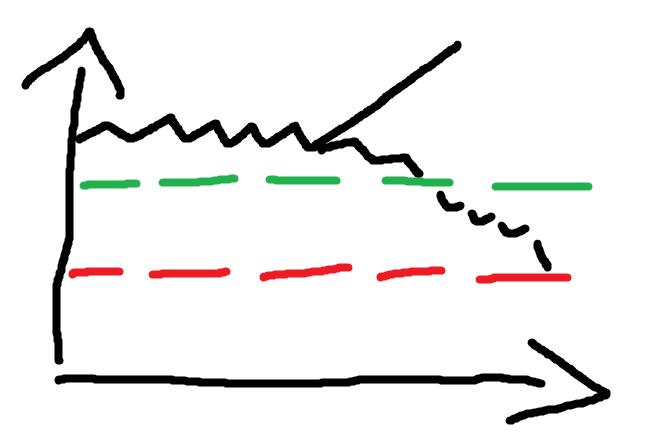 Binance Futures návod - long, short s leverage