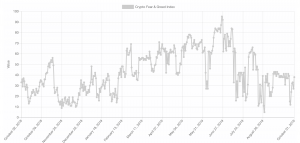 Fear & Greed Index: Investoři mají strach