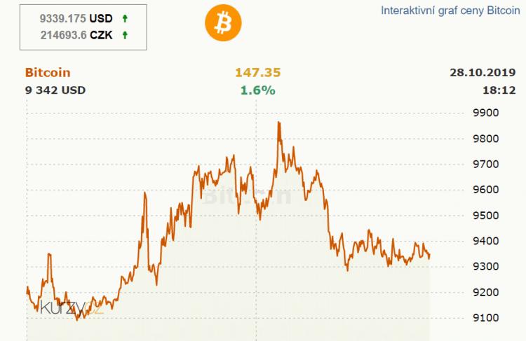 Graf ceny BTC vypadá směšně - co nás čeká dál?